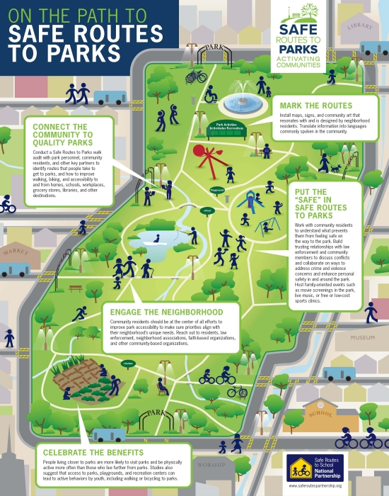 Safe Routes to Parks infographic